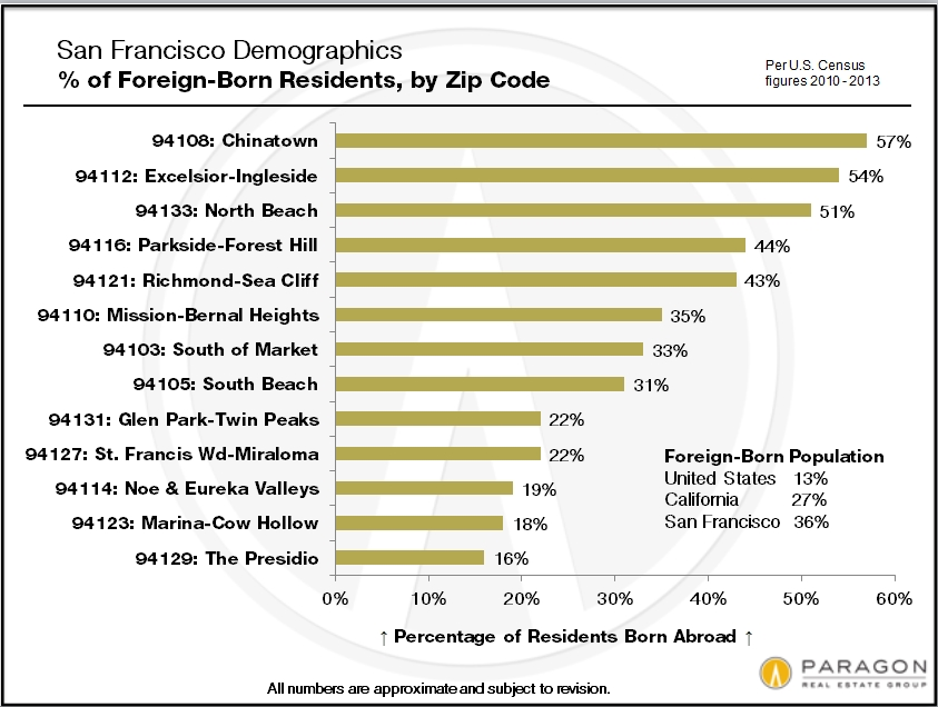 Zip-Code_Foreign-Born
