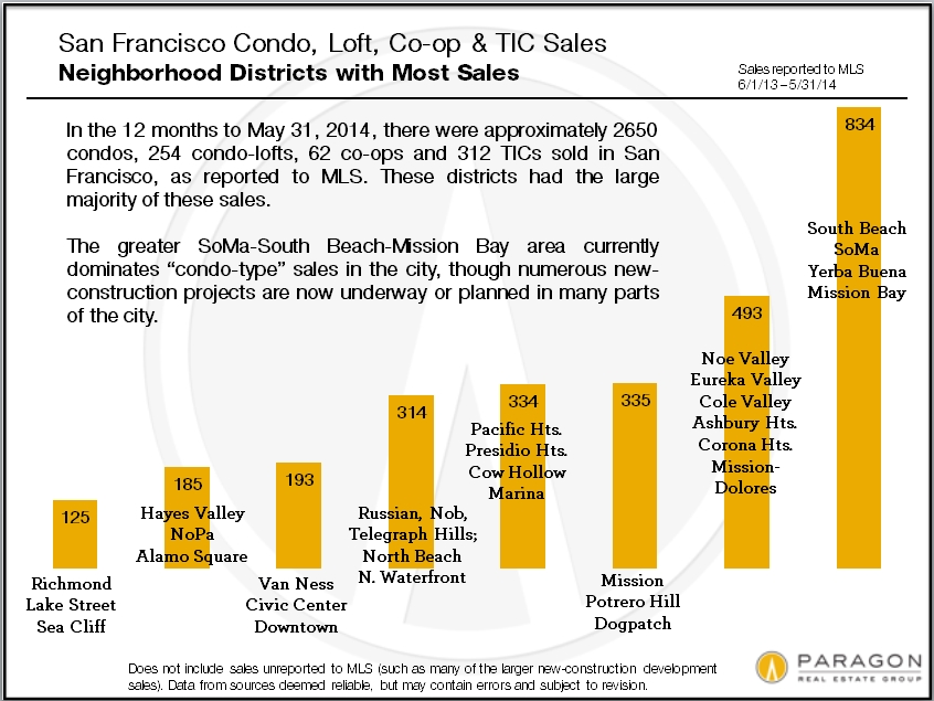 Condo-Unit-Sales_by-District